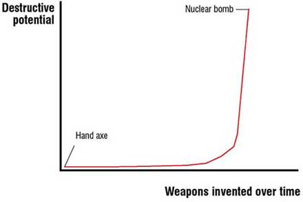 The accelerating pace of change in weapons technology